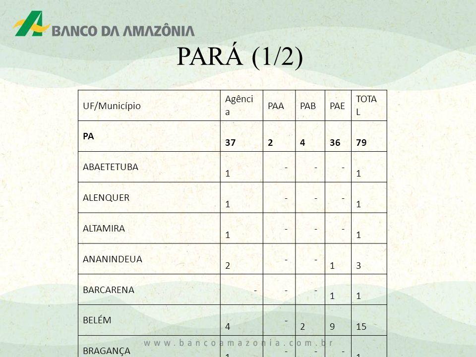 PARÁ (1/2) UF/Município Agência PAA PAB PAE TOTAL PA 37 2 4 36 79
