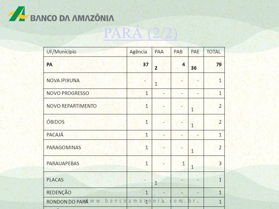 PARÁ (2/2) UF/Município Agência PAA PAB PAE TOTAL PA 37 2 4 36 79
