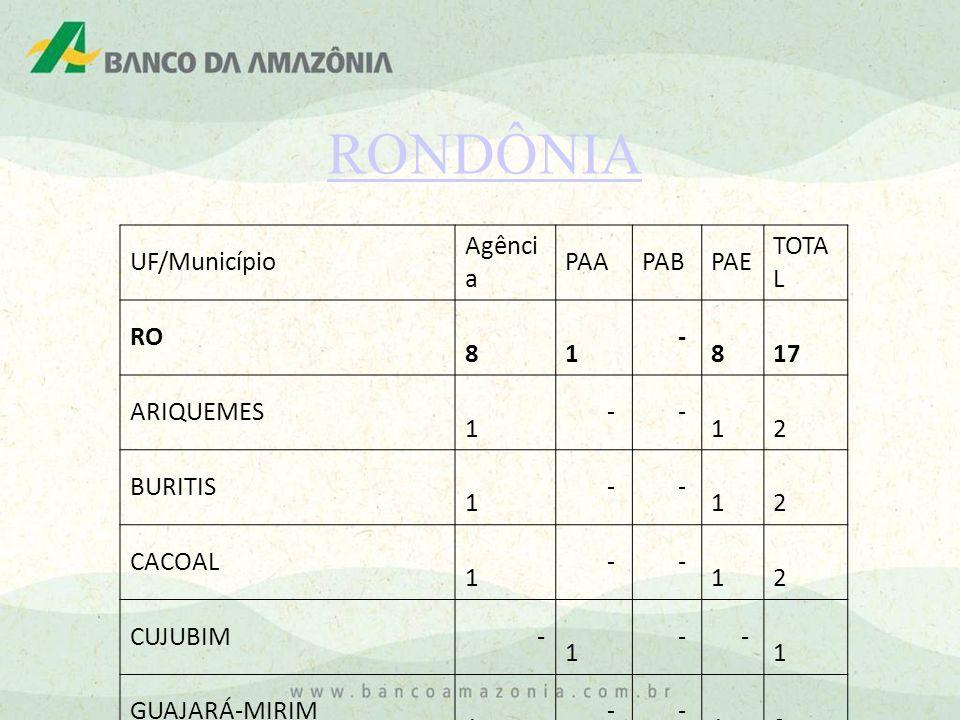 RONDÔNIA UF/Município Agência PAA PAB PAE TOTAL RO 8 1 - 17 ARIQUEMES