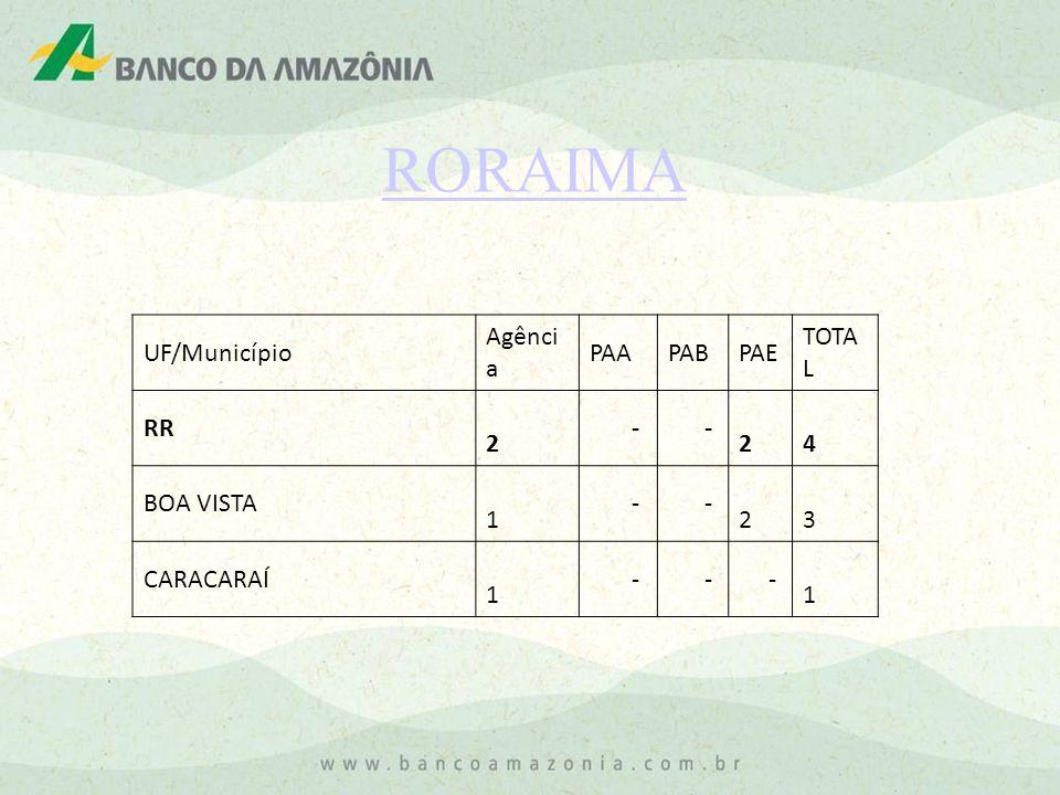 RORAIMA UF/Município Agência PAA PAB PAE TOTAL RR 2 - 4 BOA VISTA 1 3