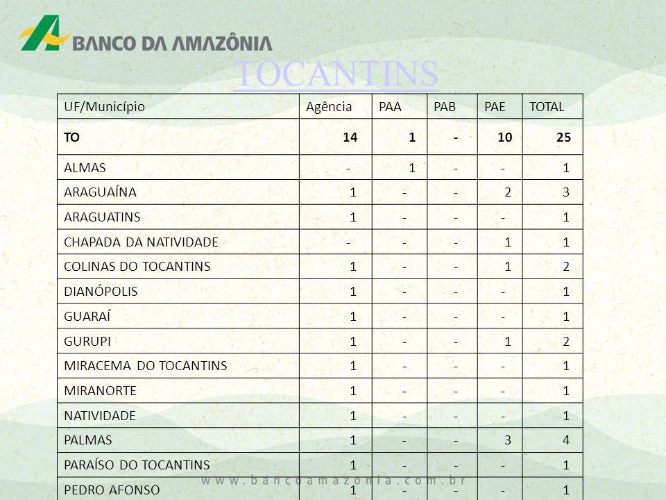 TOCANTINS UF/Município Agência PAA PAB PAE TOTAL TO 14 1 - 10 25 ALMAS