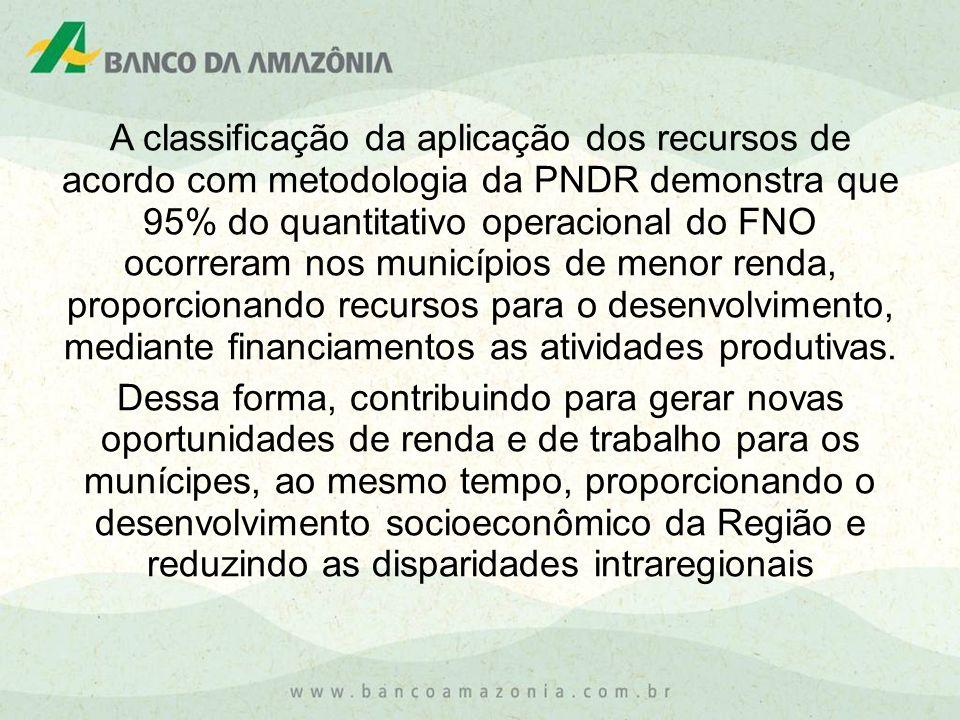 A classificação da aplicação dos recursos de acordo com metodologia da PNDR demonstra que 95% do quantitativo operacional do FNO ocorreram nos municípios de menor renda, proporcionando recursos para o desenvolvimento, mediante financiamentos as atividades produtivas.
