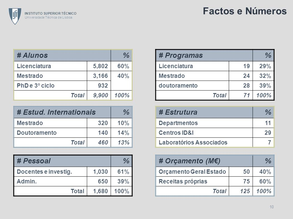 Factos e Números # Alunos % # Programas % # Estud. Internationais %