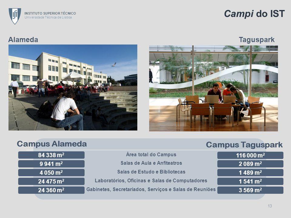 Campi do IST Campus Alameda Campus Taguspark Alameda Taguspark