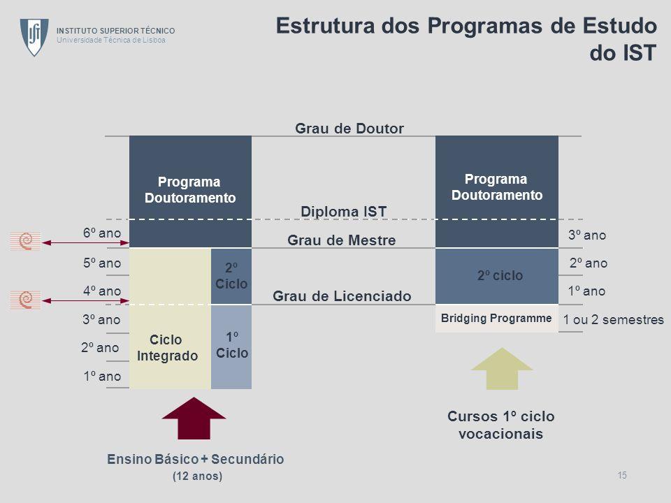 Estrutura dos Programas de Estudo do IST
