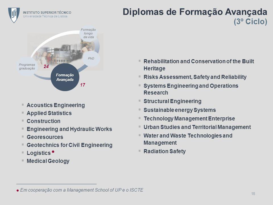 Diplomas de Formação Avançada