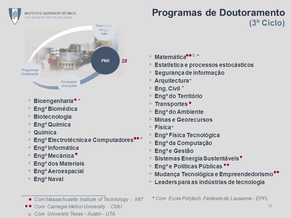 Programas de Doutoramento