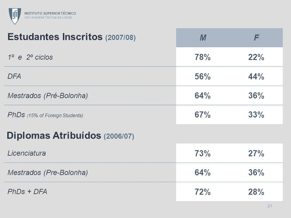 Estudantes Inscritos (2007/08)