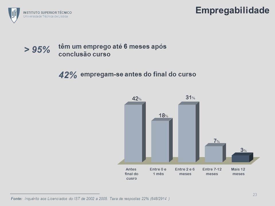 Empregabilidade > 95% 42% têm um emprego até 6 meses após