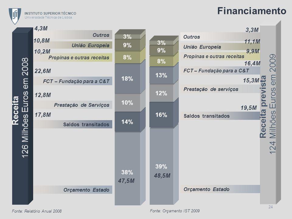Financiamento 124 Milhões Euros em 2009 126 Milhões Euros em 2008
