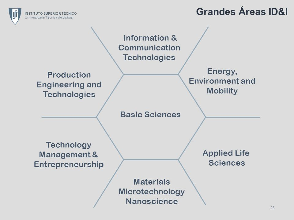 Grandes Áreas ID&I Information & Communication Technologies