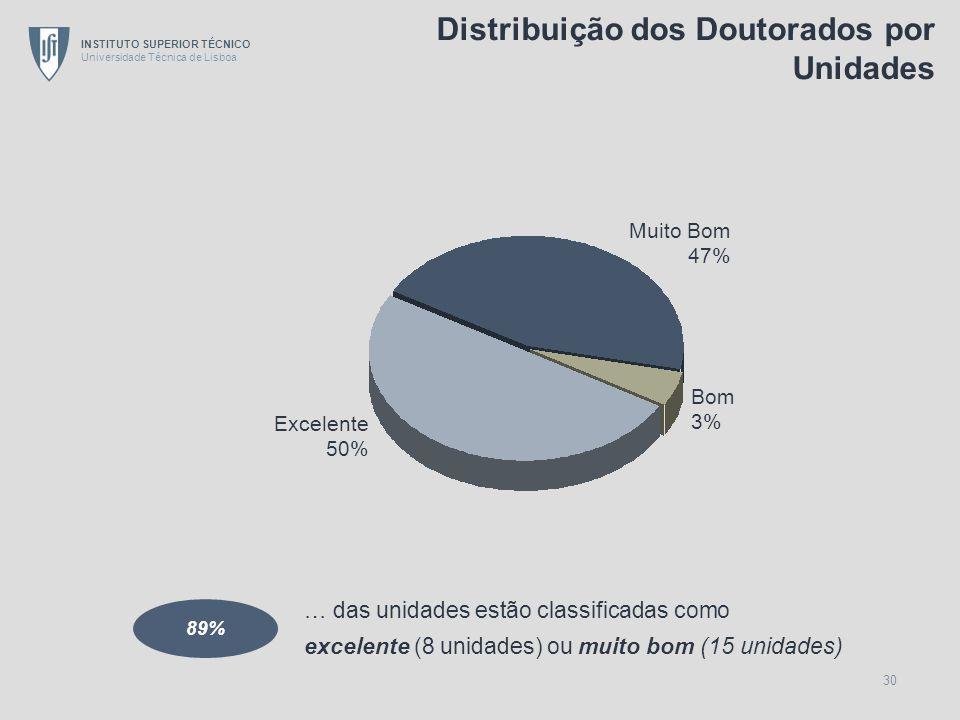 Distribuição dos Doutorados por Unidades
