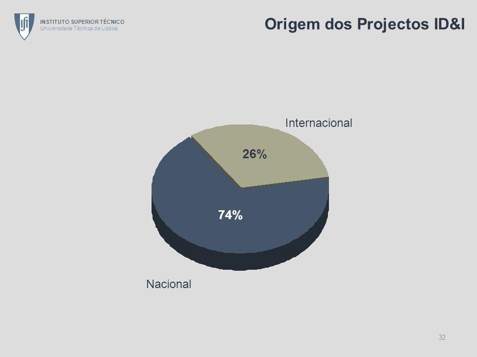 Origem dos Projectos ID&I