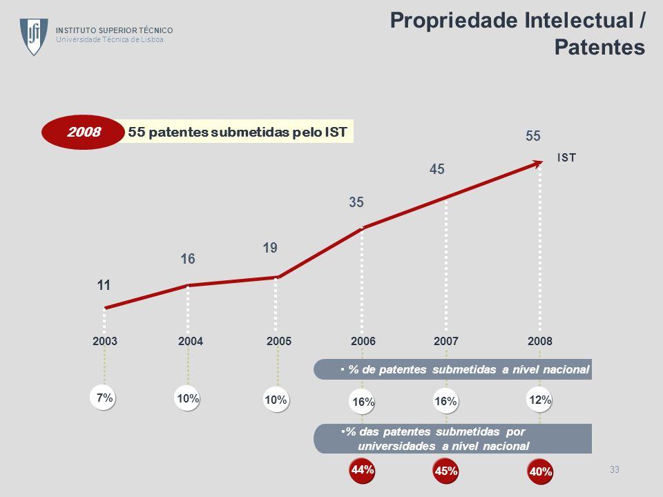 Propriedade Intelectual / Patentes