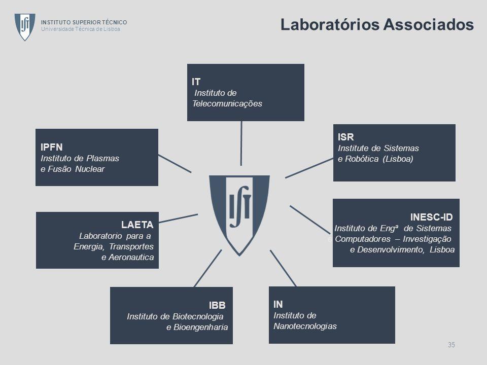 Laboratórios Associados
