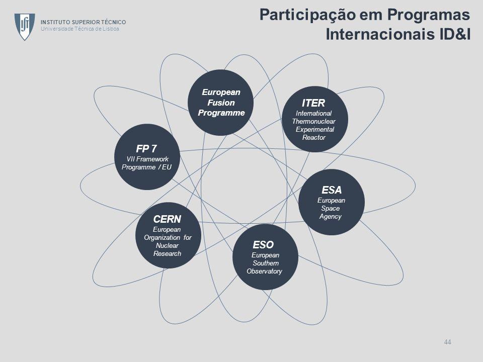 Participação em Programas Internacionais ID&I