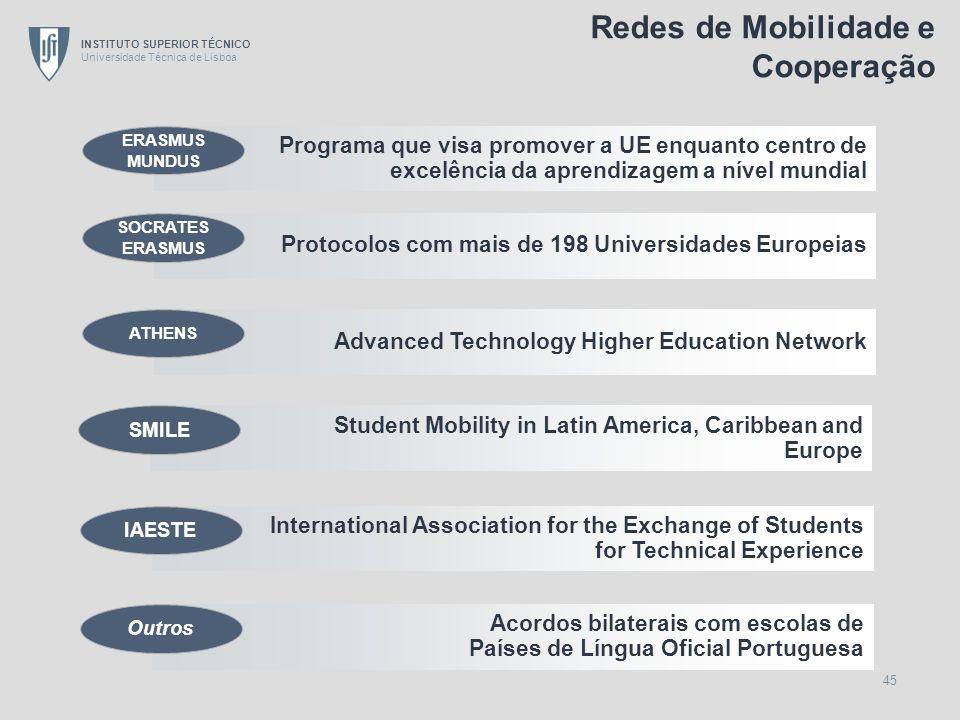 Redes de Mobilidade e Cooperação