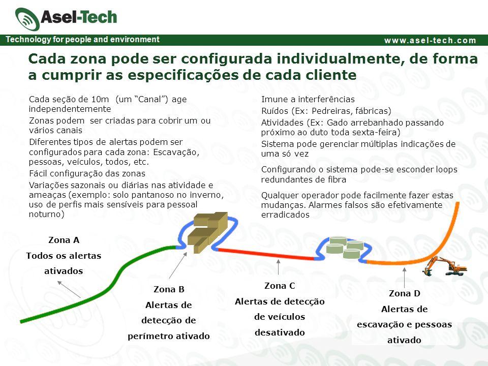 Cada zona pode ser configurada individualmente, de forma a cumprir as especificações de cada cliente