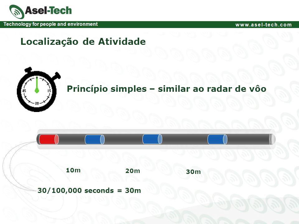 Localização de Atividade Princípio simples – similar ao radar de vôo