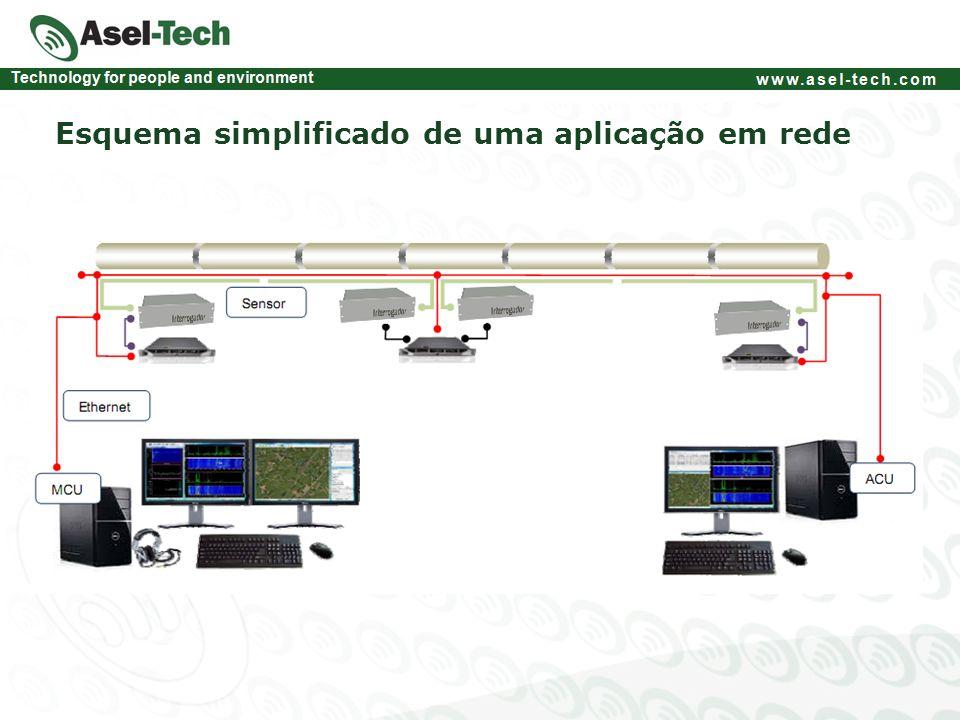 Esquema simplificado de uma aplicação em rede