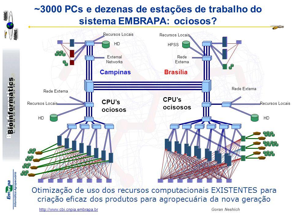 ~3000 PCs e dezenas de estações de trabalho do sistema EMBRAPA: ociosos