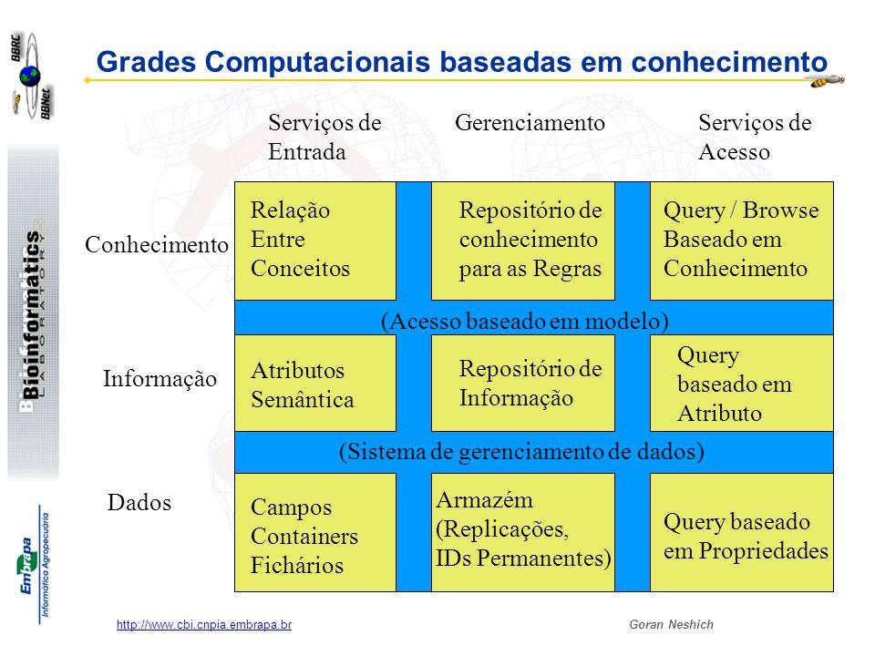 Grades Computacionais baseadas em conhecimento