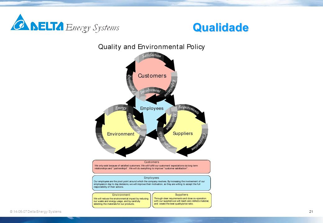 Qualidade © 17-03-30 Delta Energy Systems