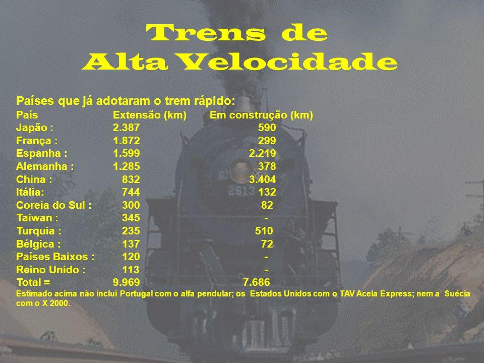 Trens de Alta Velocidade Países que já adotaram o trem rápido: