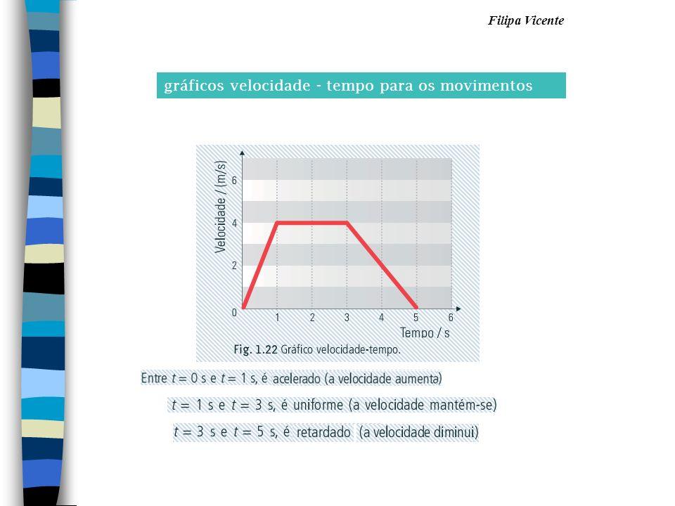 gráficos velocidade - tempo para os movimentos
