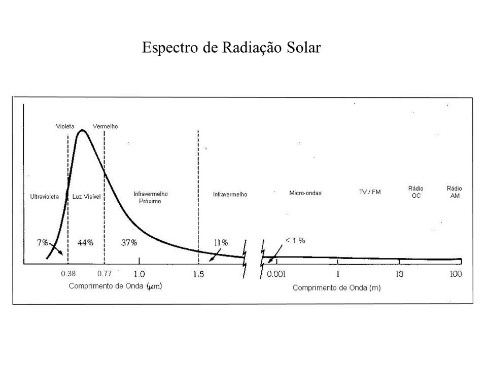 Espectro de Radiação Solar