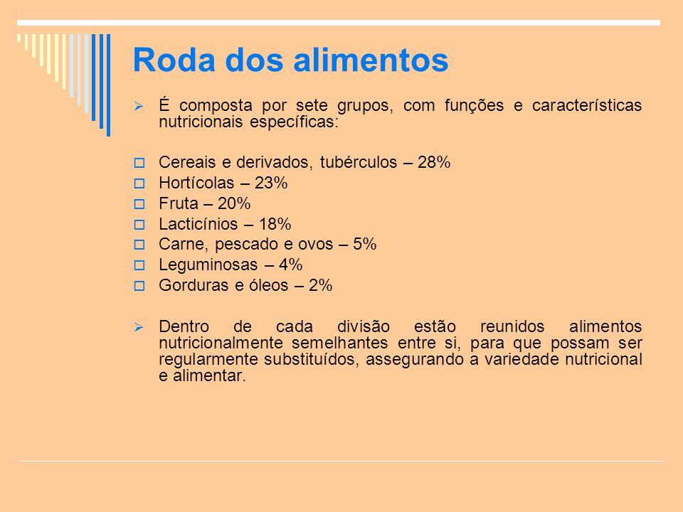 Roda dos alimentos É composta por sete grupos, com funções e características nutricionais específicas: