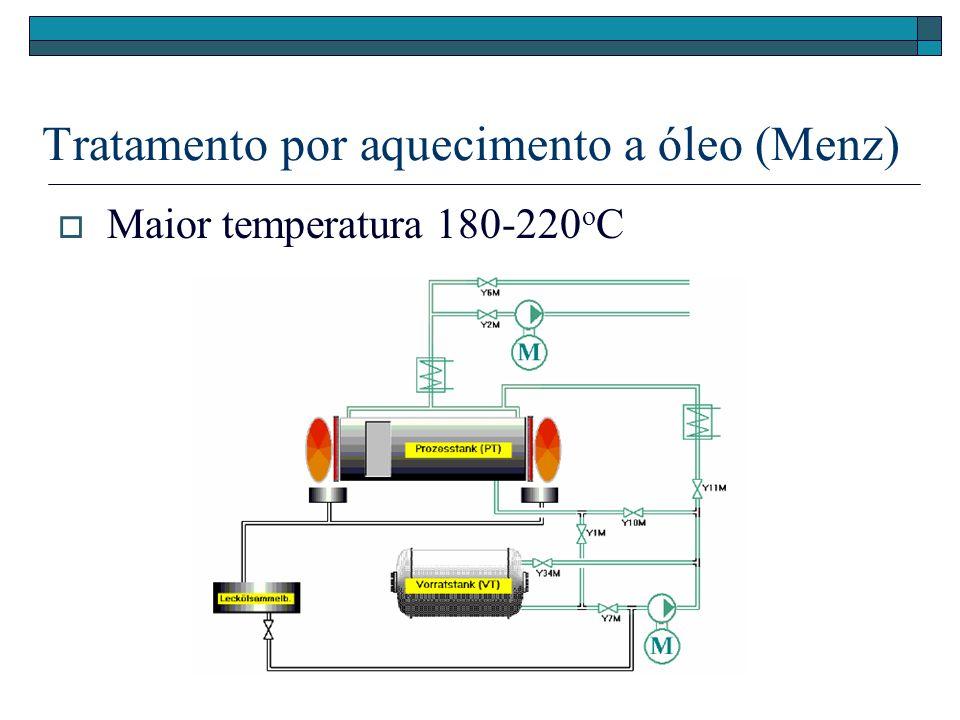Tratamento por aquecimento a óleo (Menz)