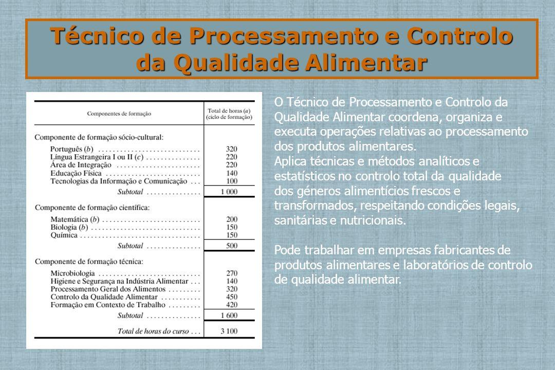 Técnico de Processamento e Controlo da Qualidade Alimentar