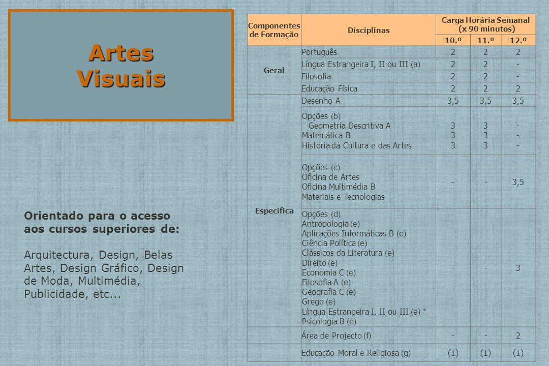 Componentes de Formação Carga Horária Semanal (x 90 minutos)