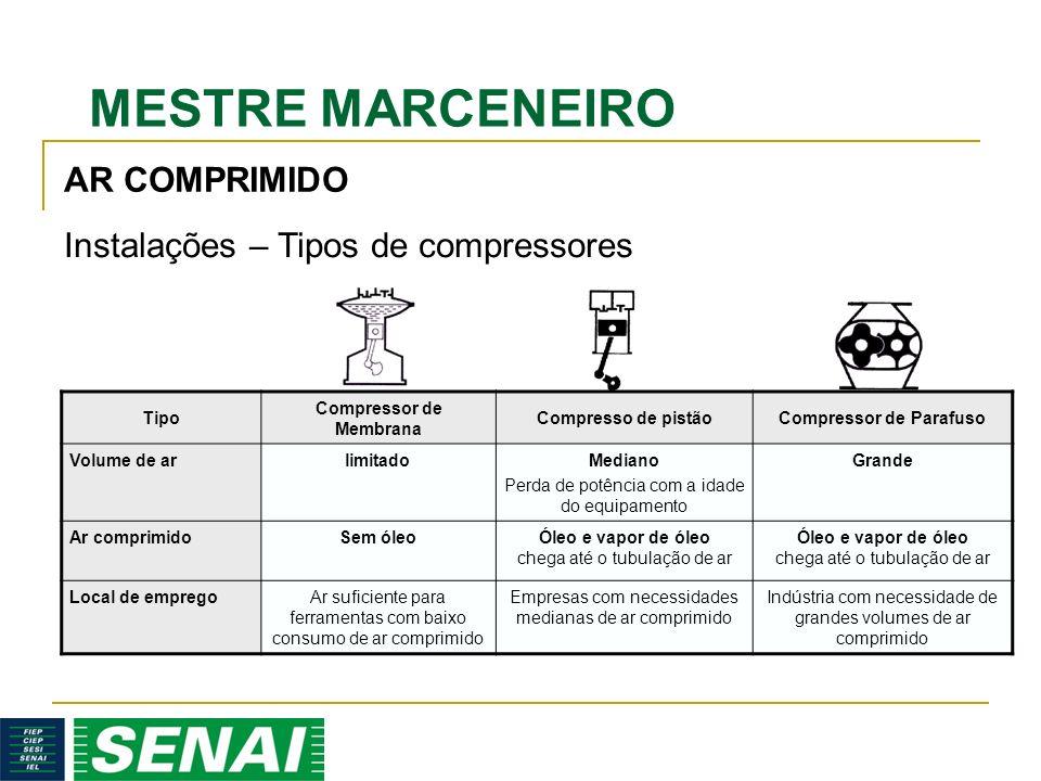 Compressor de Membrana Compressor de Parafuso