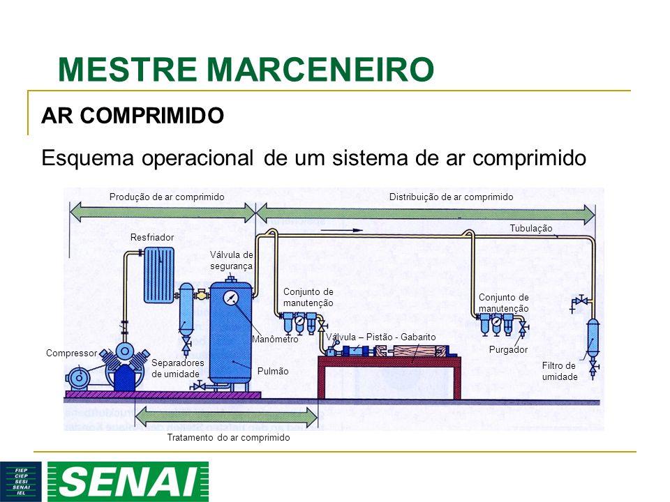 Esquema operacional de um sistema de ar comprimido