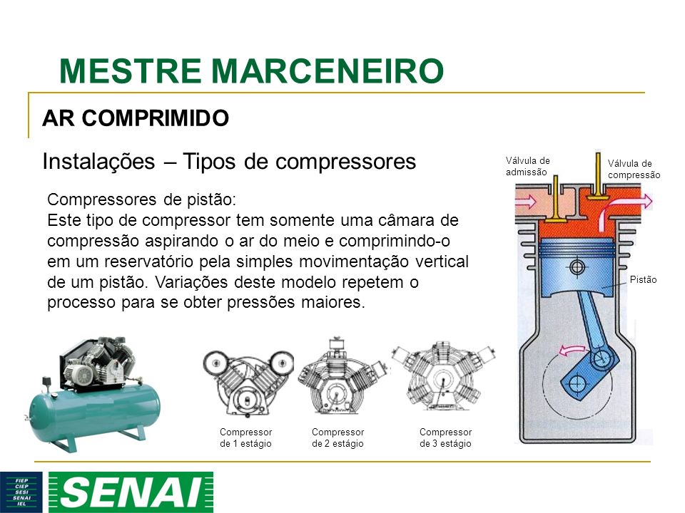 Instalações – Tipos de compressores
