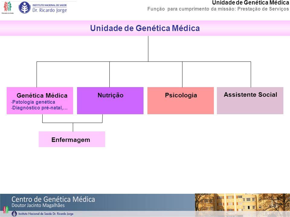 Unidade de Genética Médica