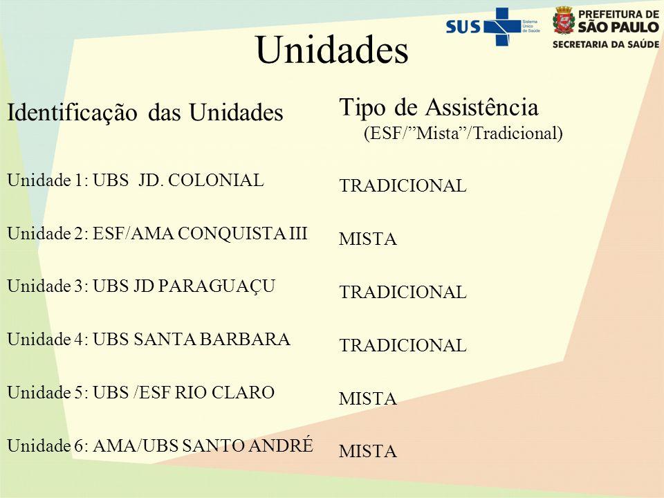 Unidades Tipo de Assistência (ESF/ Mista /Tradicional)