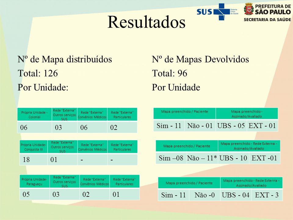 Resultados Nº de Mapa distribuídos Total: 126 Por Unidade: