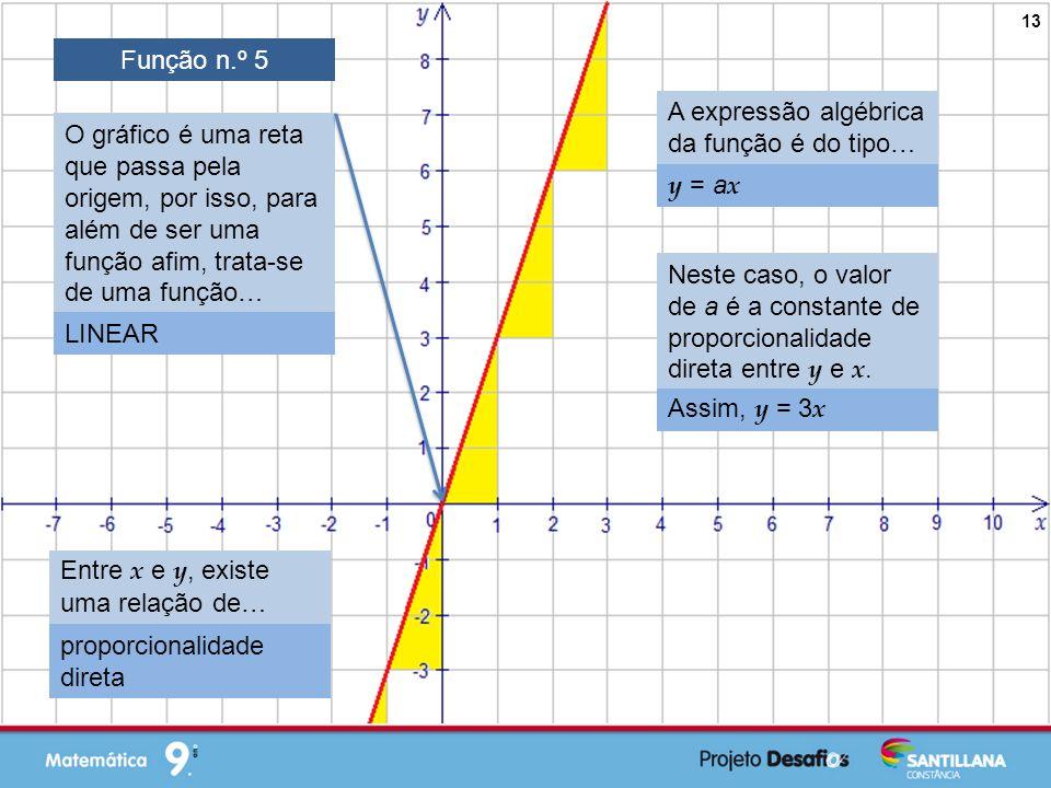 Função n.º 5 A expressão algébrica da função é do tipo…