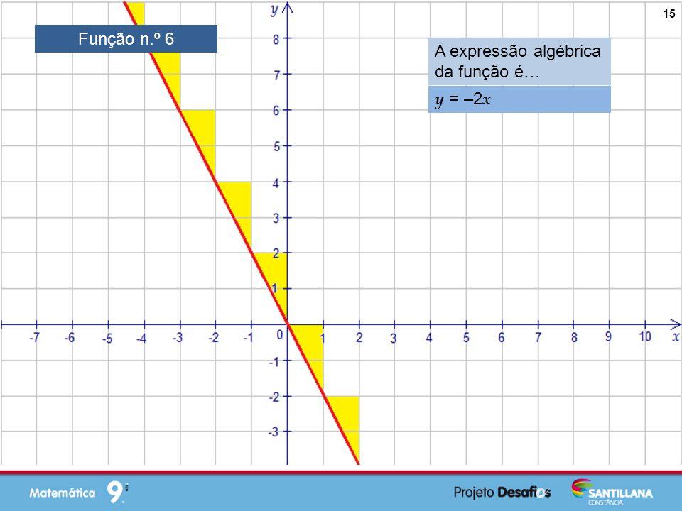 Função n.º 6 A expressão algébrica da função é… y = –2x