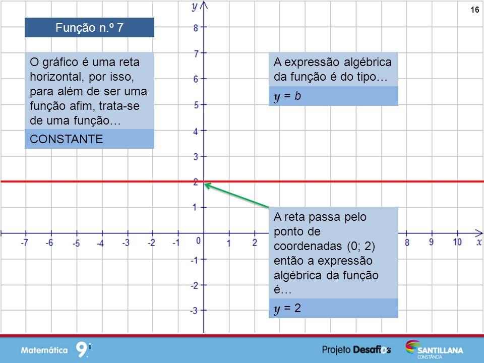 Função n.º 7 O gráfico é uma reta horizontal, por isso, para além de ser uma função afim, trata-se de uma função…