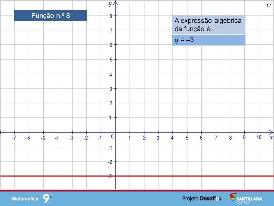 Função n.º 8 A expressão algébrica da função é… y = –3