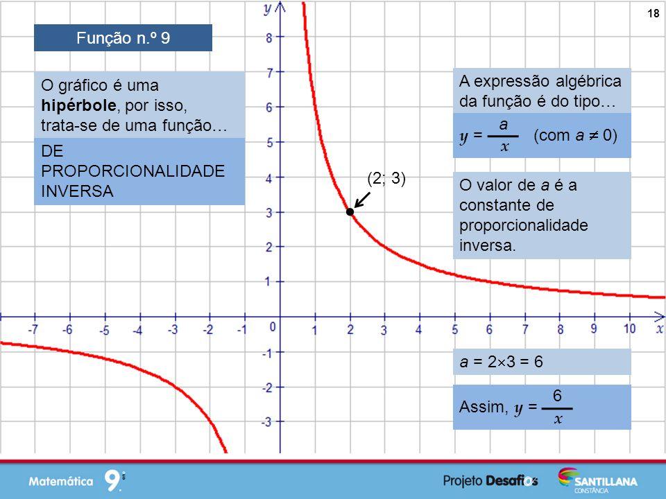  Função n.º 9 A expressão algébrica da função é do tipo…