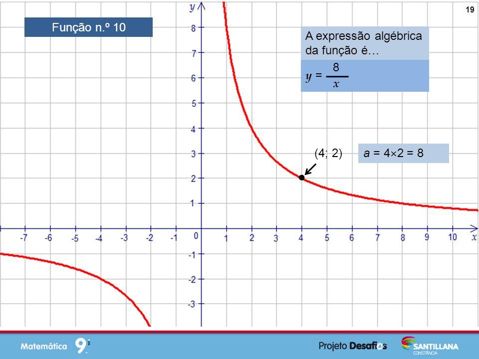  Função n.º 10 A expressão algébrica da função é… y = 8 x (4; 2)