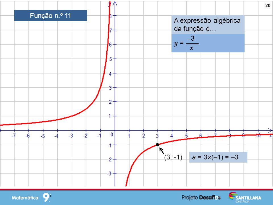  Função n.º 11 A expressão algébrica da função é… y = –3 x (3; -1)
