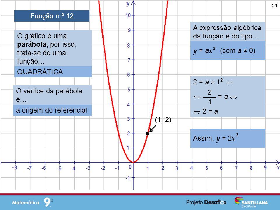  Função n.º 12 A expressão algébrica da função é do tipo…