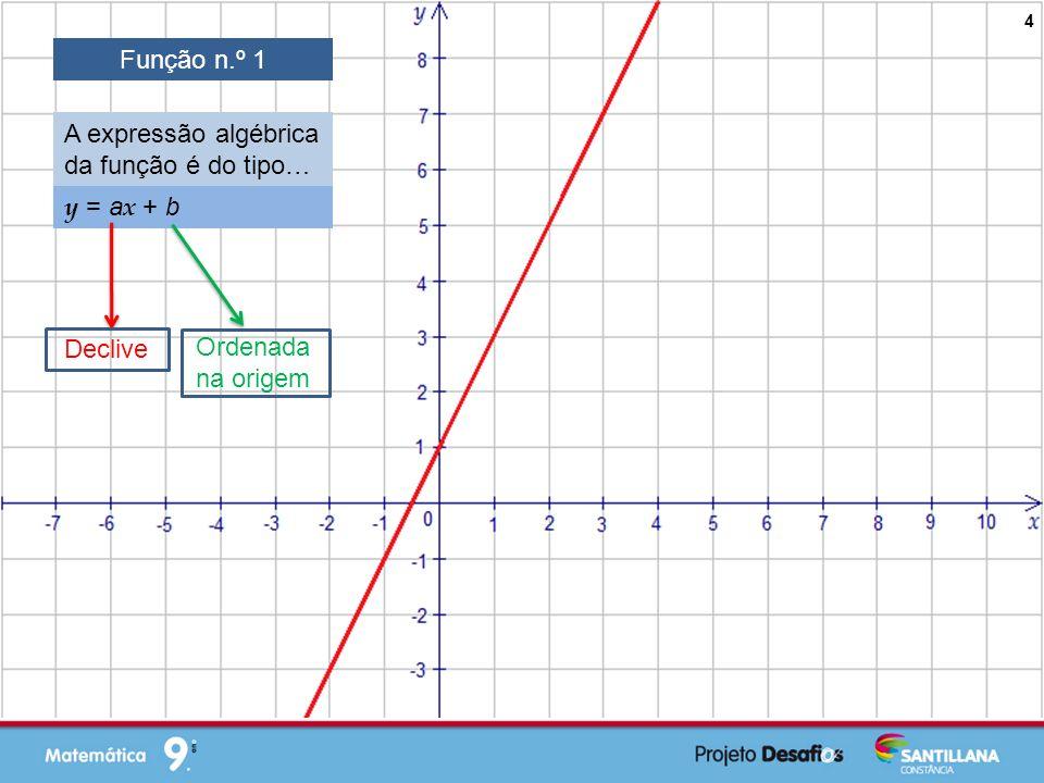 Função n.º 1 A expressão algébrica da função é do tipo… y = ax + b Declive Ordenada na origem