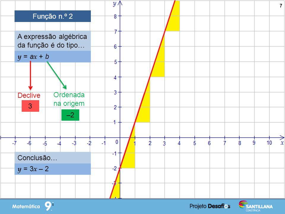 Função n.º 2 A expressão algébrica da função é do tipo… y = ax + b. Declive. Ordenada na origem.